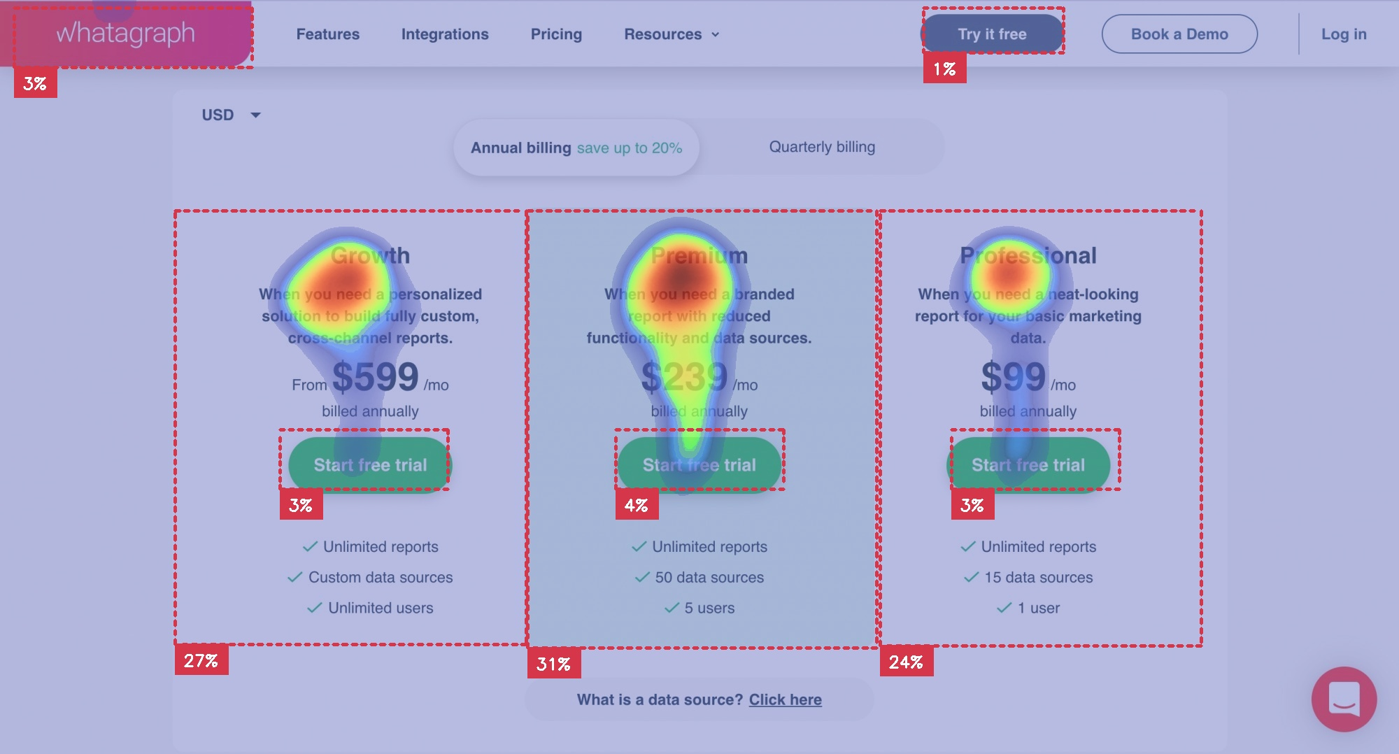 heatmap of Whatagraph pricing page radial balance