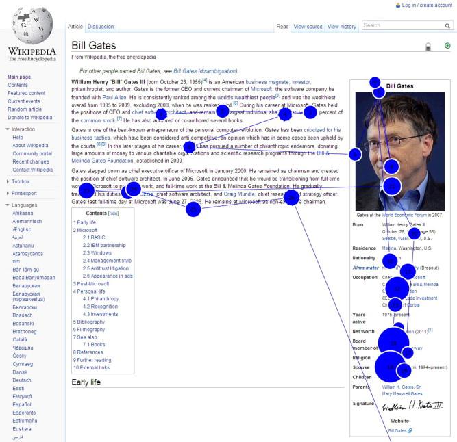Eye-tracking gazeplot of wikipedia page
