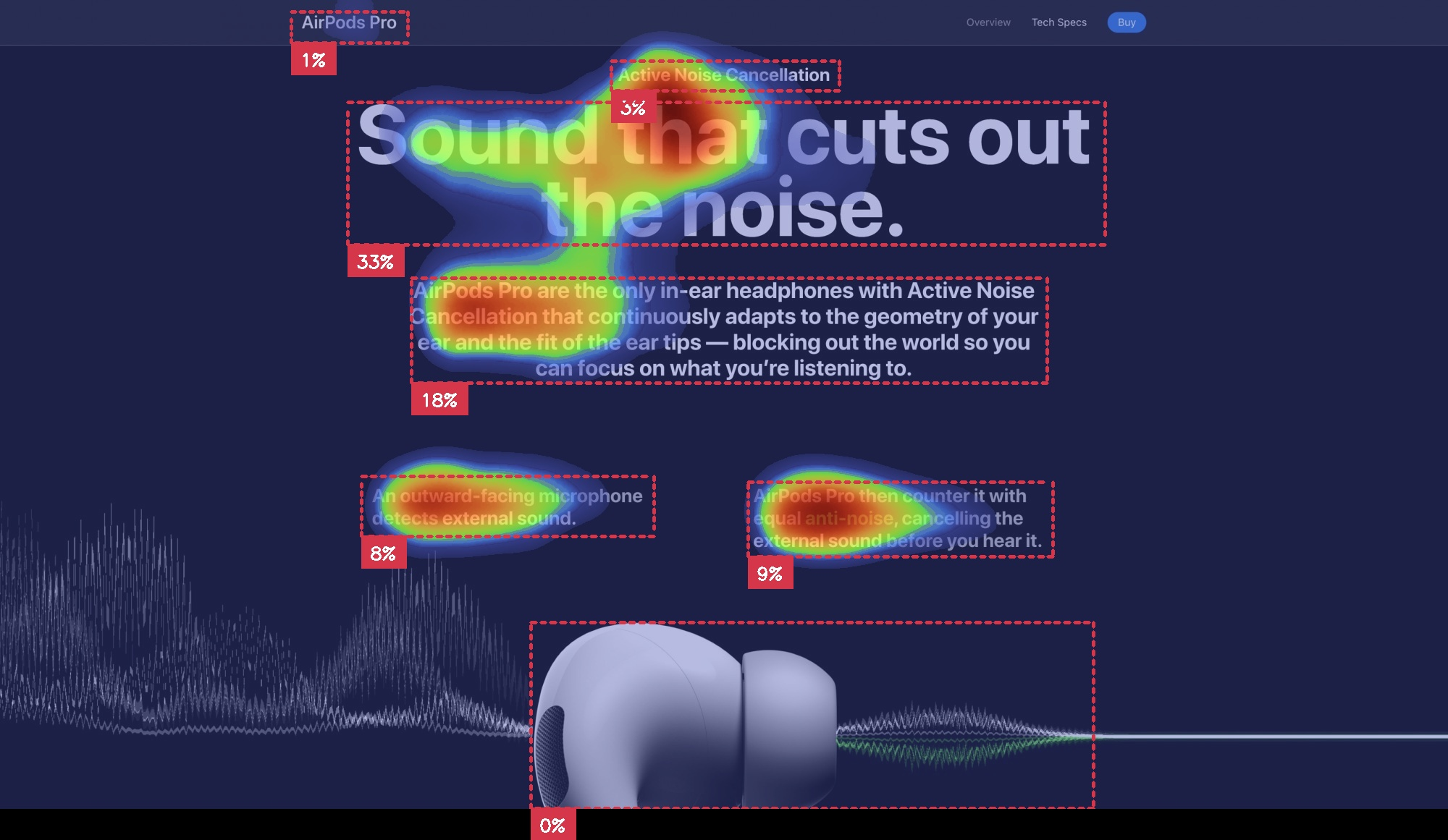 AI generated attention heatmap with AOIsof AirPods Pro website