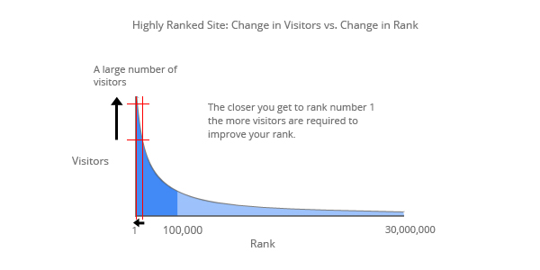 There's a huge difference in traffic to a site ranked 10 versus a site ranked 200
