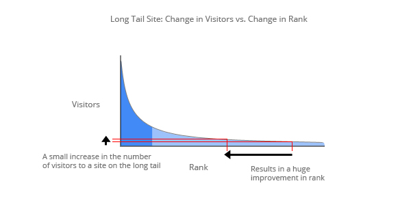 Very small change in the number of visitors to a site on the long tail results in a large change in rank