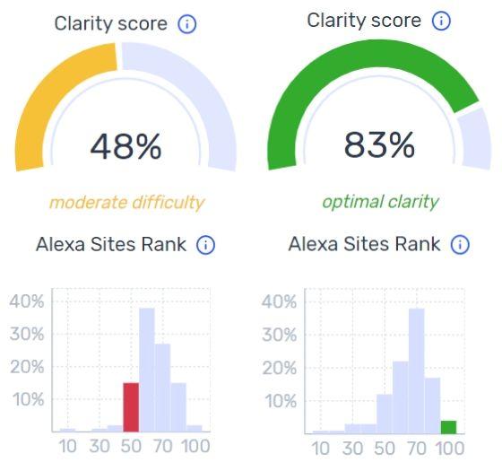 Moderate clarity score & optimal clarity score