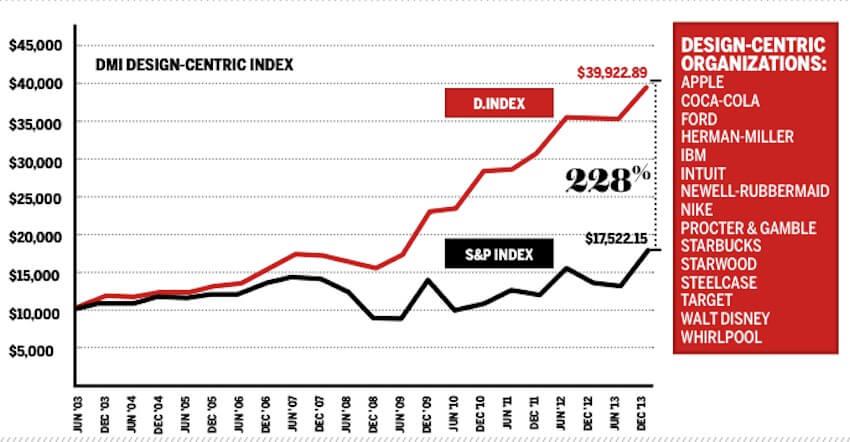 Design Value Index performance versus S&P index performance