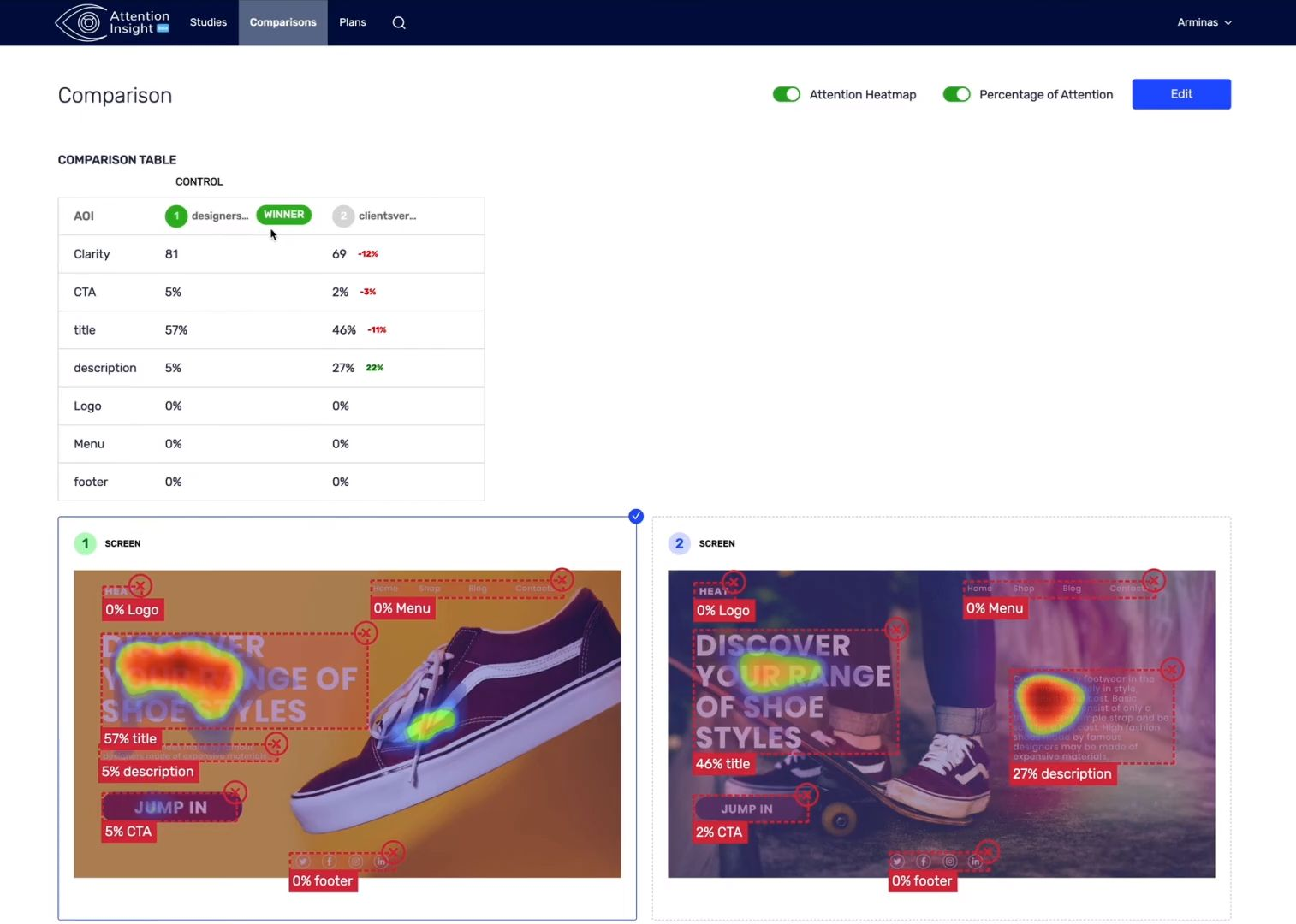 Predictive Eye-tracking A/B testing of two designs