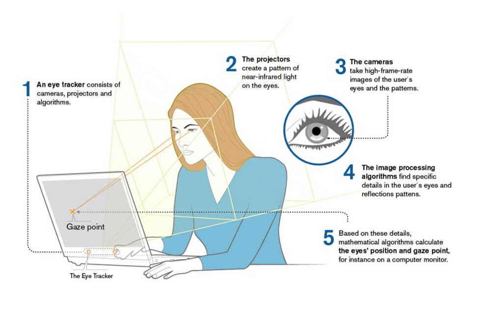 diagram explaining how eye-tracking works